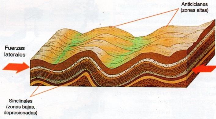 Resultado de imagen para Esquema del proceso orogénico de plegamiento de los estratos