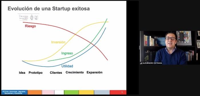El autor compartió los pasos necesarios para la evolución de una startup exitosa. Foto ITAM.