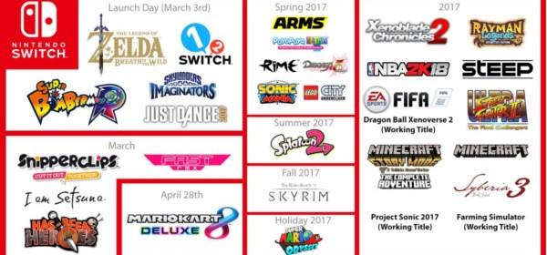Catálogo de Switch actualizado.