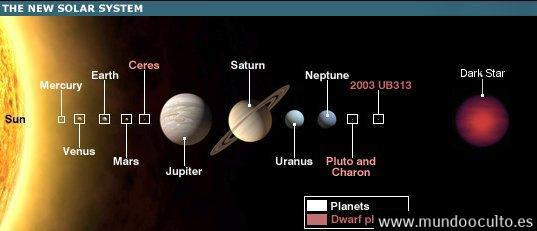 newplanetarysystem1 Todo sobre Nibiru