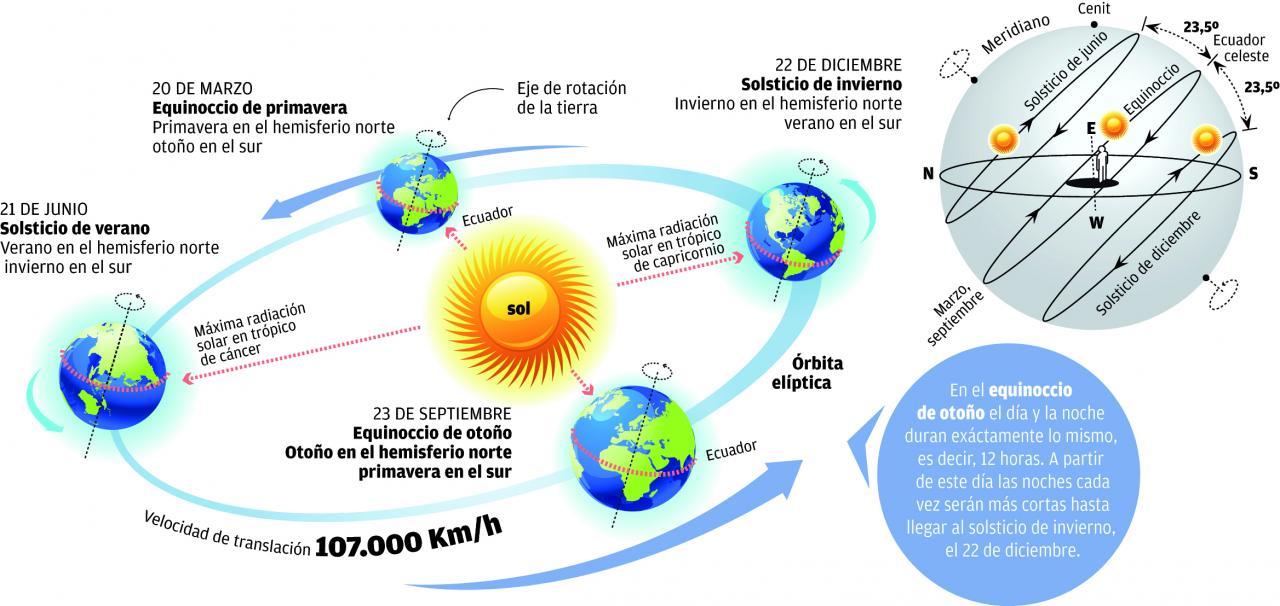 """El 20 de Marzo de 2017 a las 10:29 UTC tiene lugar el """"Equinoccio de Marzo""""."""