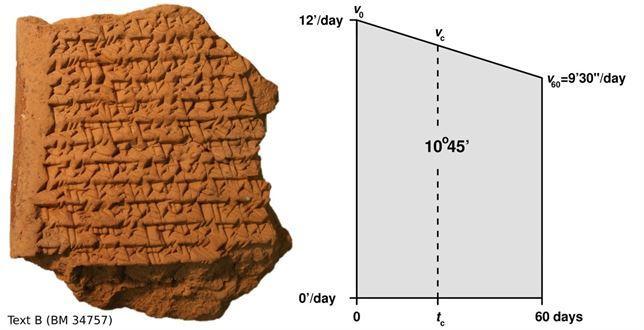 Tablillas babilónicas revelan una técnica astronómica adelantada 1.500 años a su tiempo