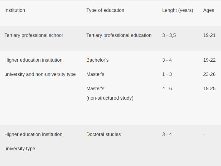المراحل العلمية التي يمكن الالتحاق بها في الجامعات التيشكية