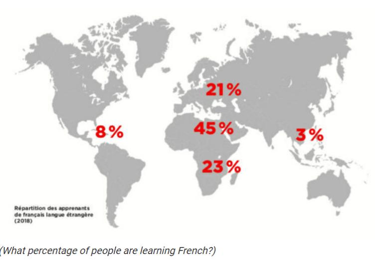 النسبة العظمى من الأشخاص الذي يتعلّمون اللغة الفرنسية هم من قارة أفريقيا