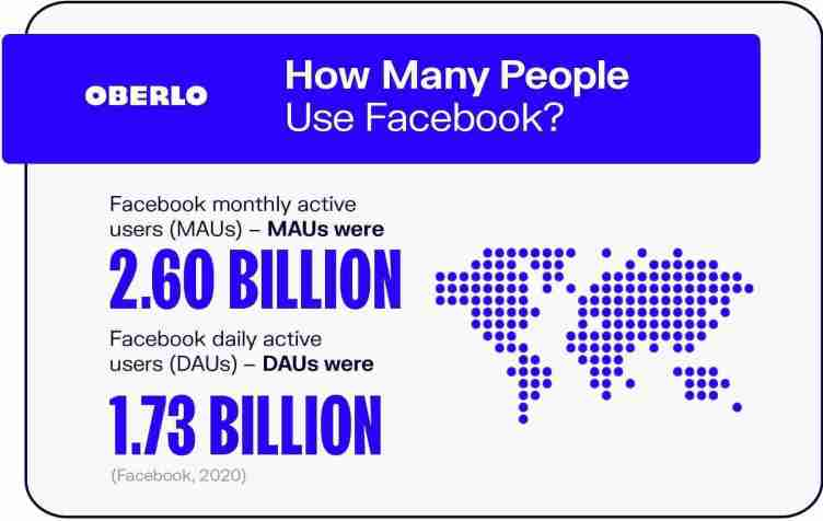 أعداد مستخدمي الفيس بوك Facebook