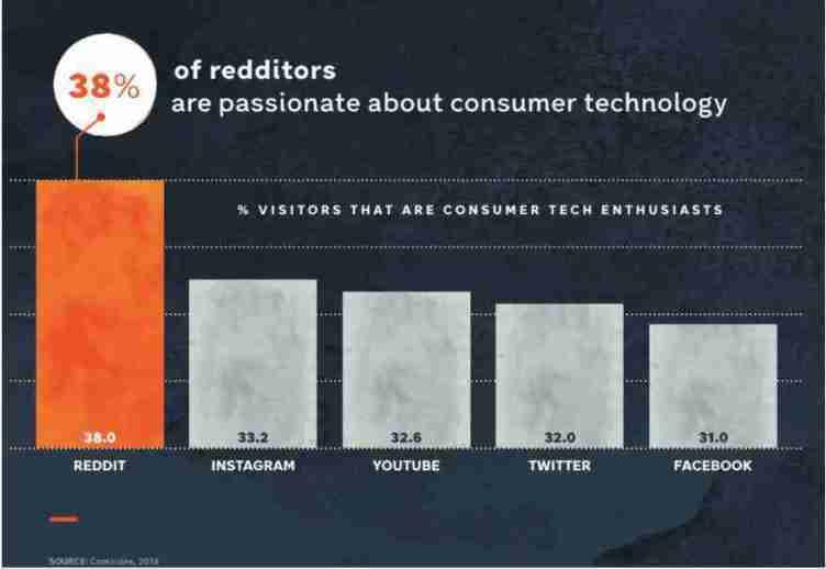 التسويق الإلكتروني عبر Reddit