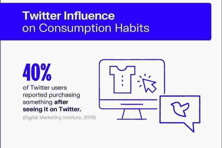 التسويق الإلكتروني عبر تويتر Twitter