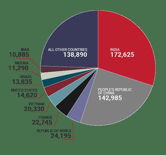 من أي دول يأتي الطلاب الأجانب للدراسة في كندا؟
