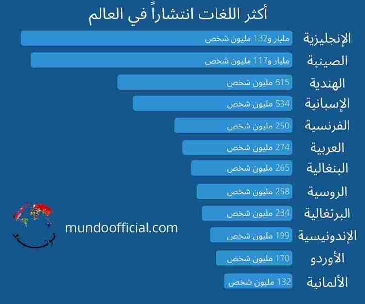 12 من أكثر اللغات استعمالاً في العالم
