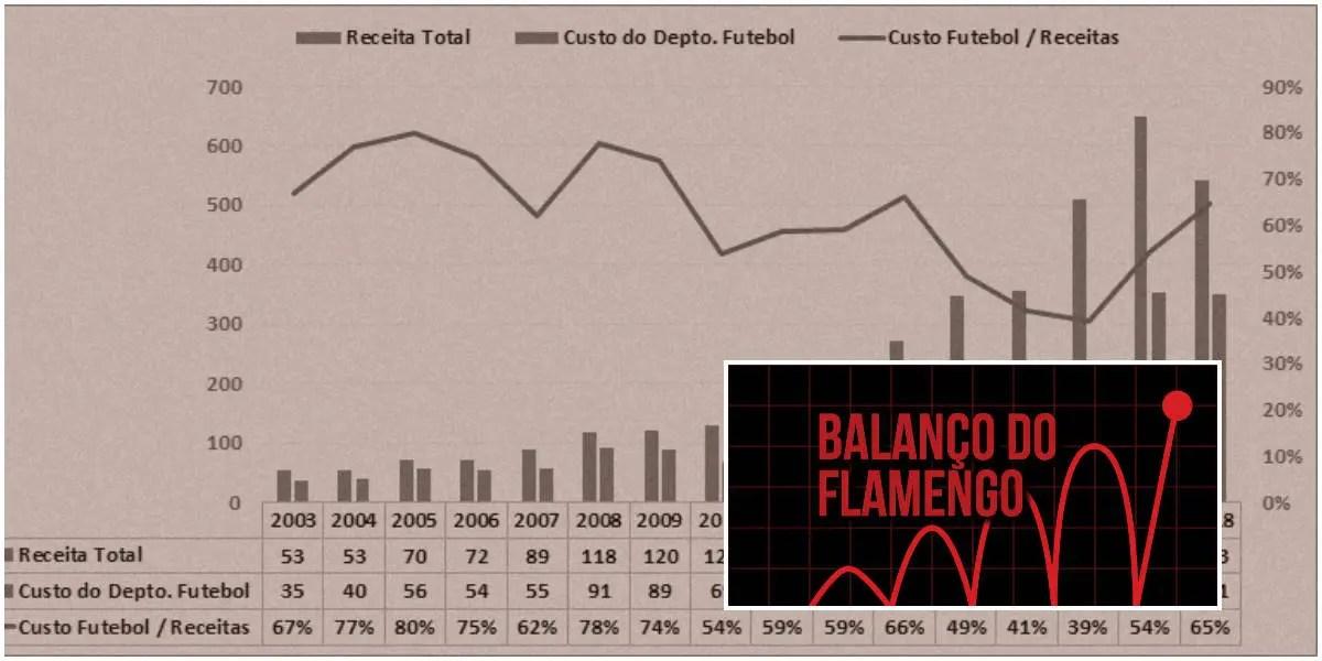 Finanças do Flamengo em 2018 indicam o caminho