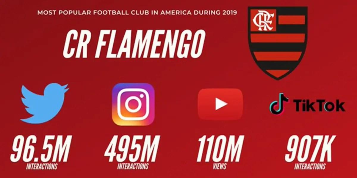 Flamengo liderou interações no Instagram e Twitter em dezembro e confirmou ano de domínio no continente