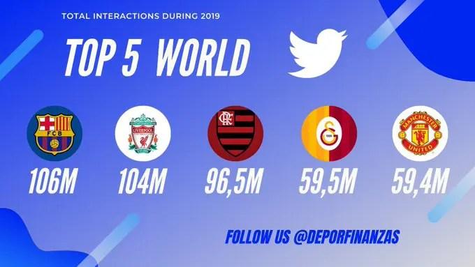 redes sociais top 5 twitter mundo