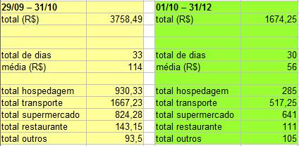 Comparação dos gastos dos 2 meses de mochilão