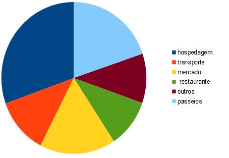 Gráfico com a distribuição dos nossos gastos na Bolívia