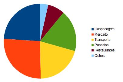 Distribuição dos gastos na nossa viagem de volta ao mundo