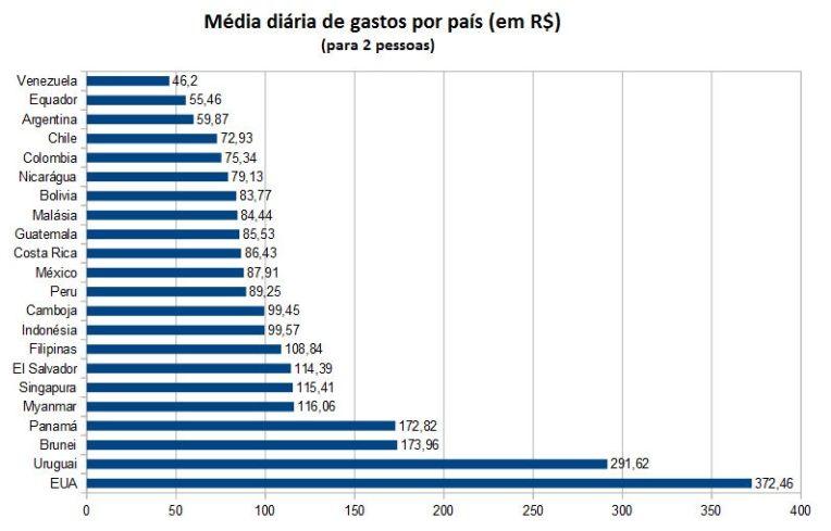 Média de gastos por país (Volta ao mundo)