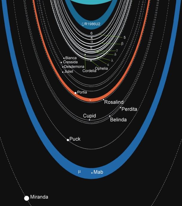 Urano e seus anéis
