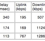 Real world measurements show muni Wi-Fi networks outperform WiMAX and cellular