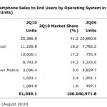 Android phones outsell iPhones worldwide