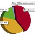 WBA survey: more smartphones connect to WiFi hotspots than laptops