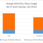 Smartphone users prefer Wi-Fi over cellular by a huge margin