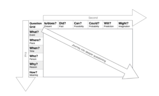 Questions grid