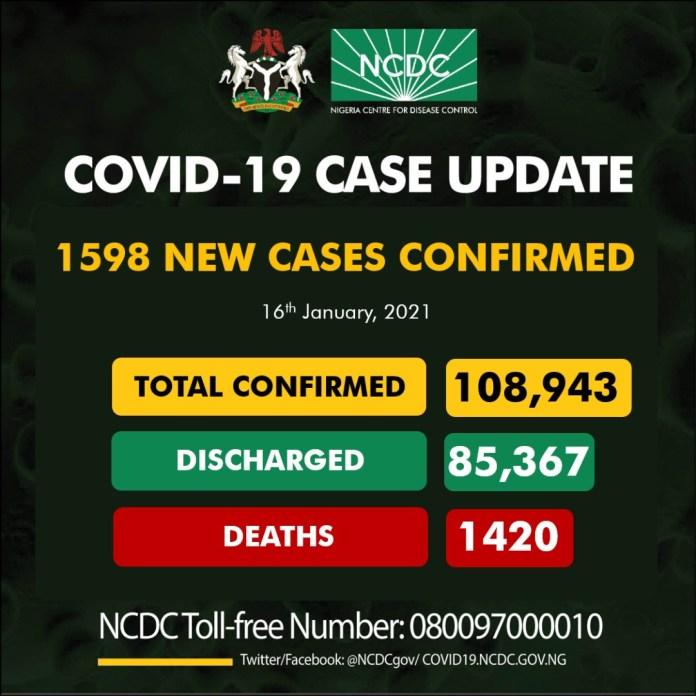 1598 new cases of Coronavirus recorded in Nigeria