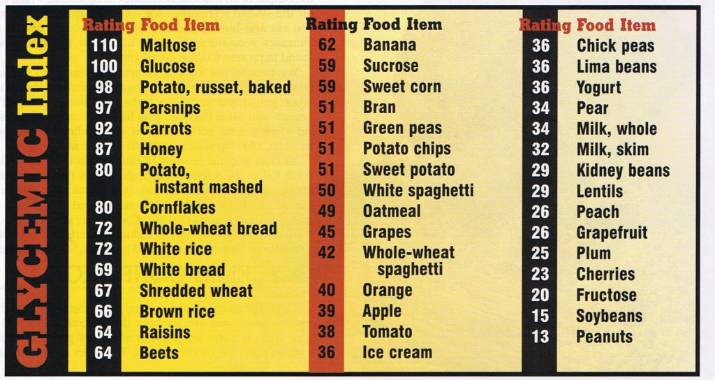 31 glycemic index chart