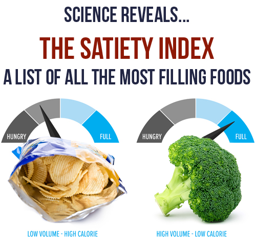 The Satiety Index: Most Filling Foods For A Diet