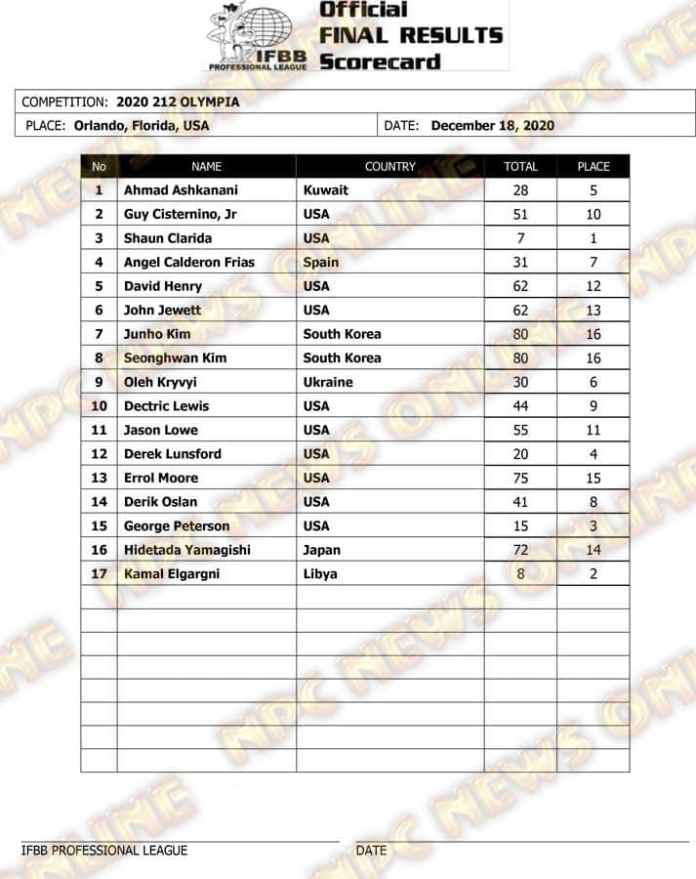 2020 Olympia Scorecards and Final Results