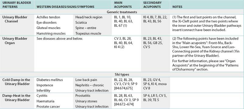 Patterns of Disharmony | Musculoskeletal Key