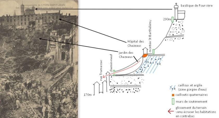Schema de la colline de Fourvière expliquant l'effondrement : les couches géologiques fragiles entre l'Hopital des Chazeaux et la montée du chemin neuf ont glissées à force d'être gorgées d'eau.