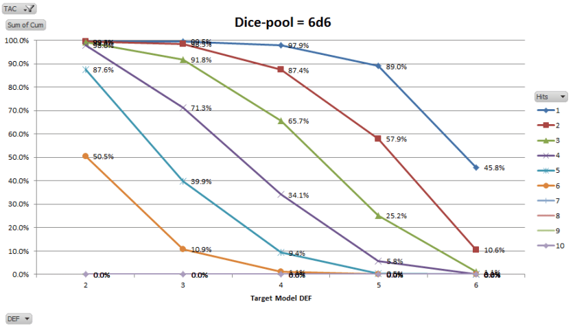 GB Graph