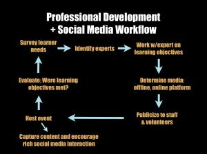 socmediaworkflow