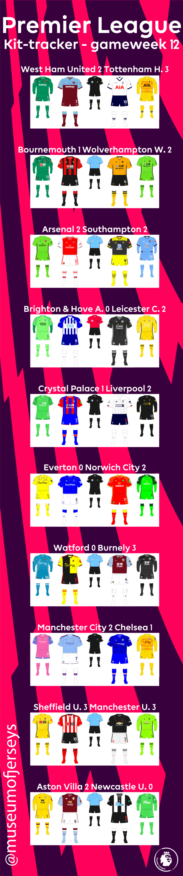 2019-2020-Premier-League-Kit-Tracker-Gameweek-13-long-01