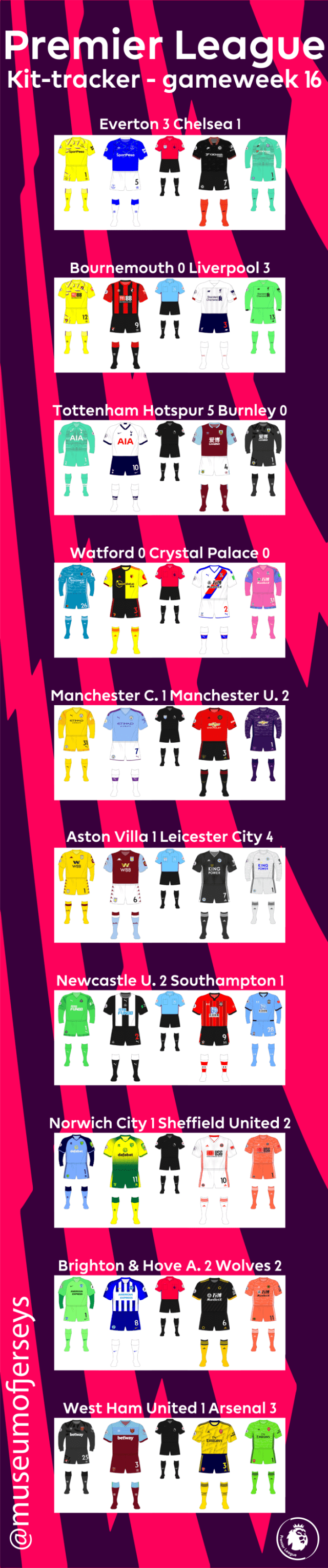 2019-2020-Premier-League-Kit-Tracker-Gameweek-16-long