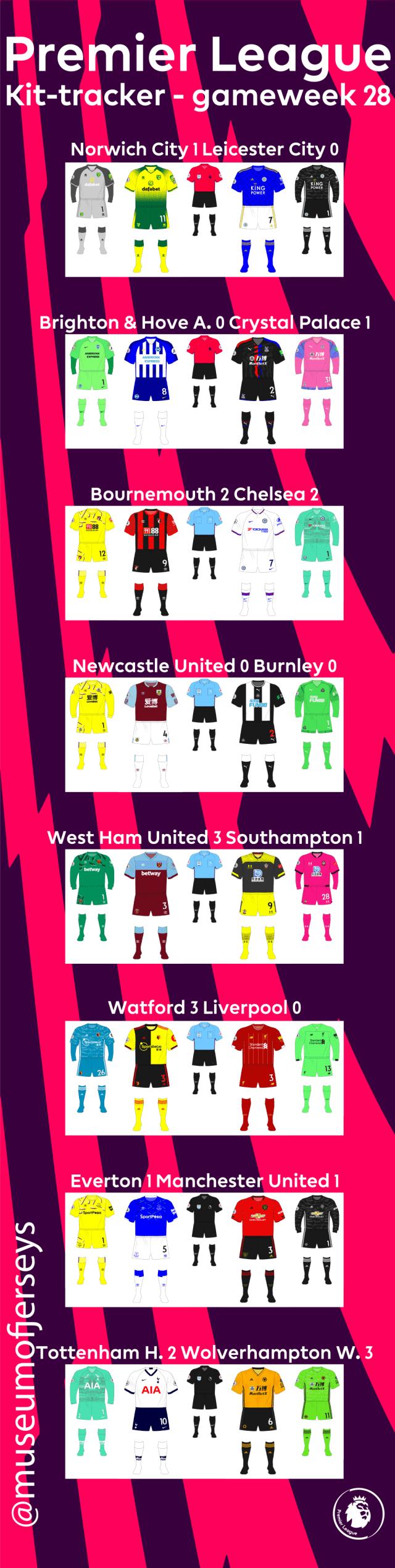 2019-2020-Premier-League-Kit-Tracker-Gameweek-28-01