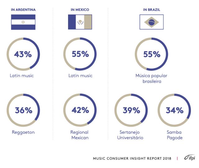 Latinoamérica se inclina por el consumo de su propia música