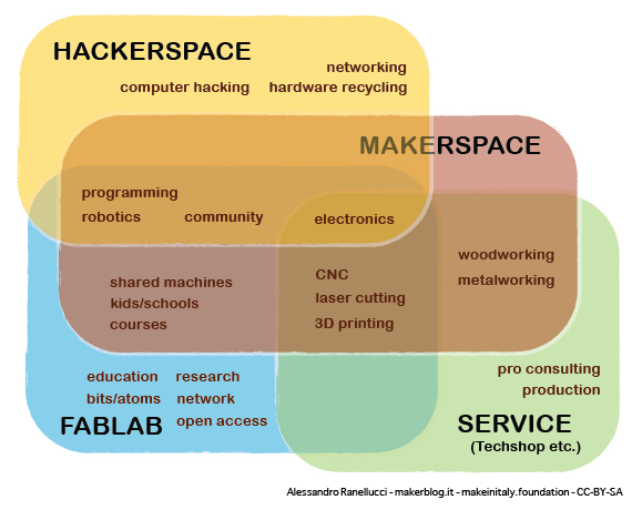Makerspace Hackerspace Fablab Les Lieux O Linnovation