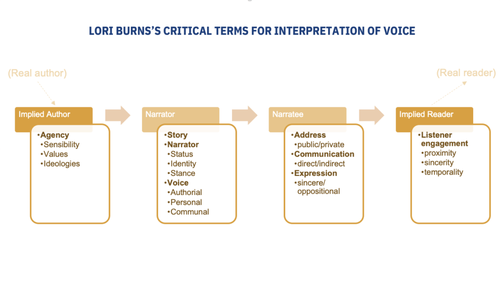 Diagram summarizing important terminology from Burns.