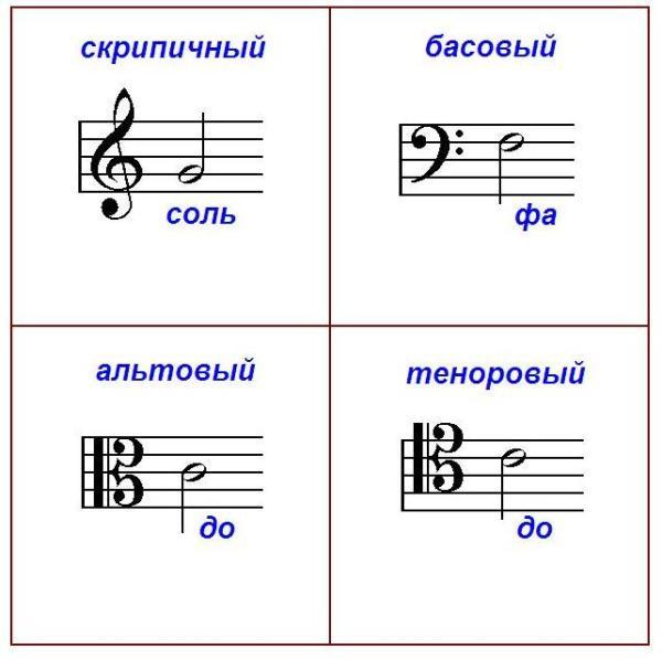 Изучаем основы нотной грамоты | Музыкальный класс