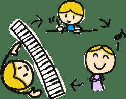 足立区小台・宮城・新田・扇の個人ピアノレッスン ピアノ教室オンシェルジュ ピアノレッスン風景