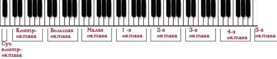 Школа игры на фортепиано - Урок № 1. Как играть на пианино ...