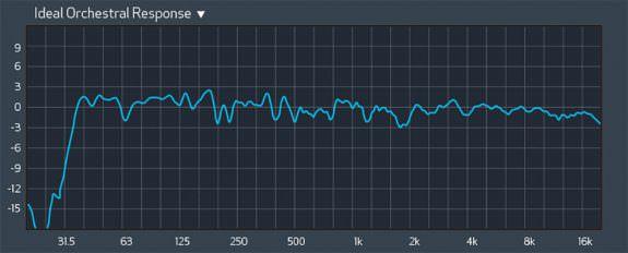 Alinhamento de sistemas de som