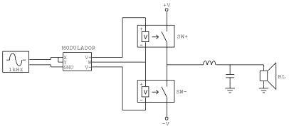 Figura 8 – classe D