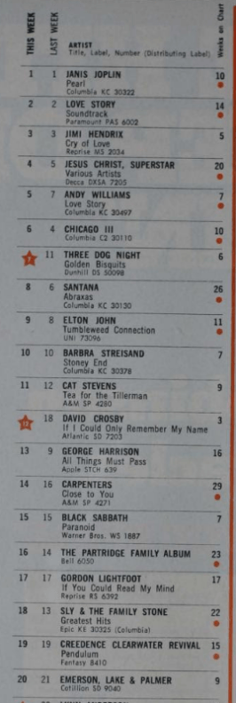 Billboard Top LPs April 3 1971