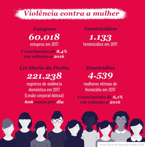 Infográfico Violência Doméstica