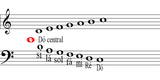 partitura duas claves