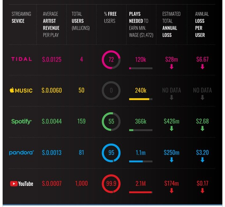 Top Music Streaming Service Comparison Chart [2020]