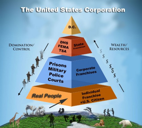 The corporation deceives the people to become legal fictions, U.S. Citizens